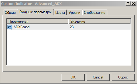 Индикатор Advanced ADX