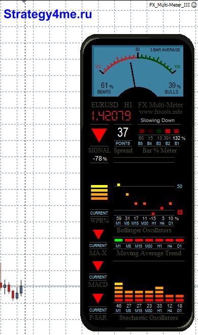 Forex multi-meter iii