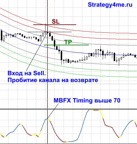 Индикатор MBFX